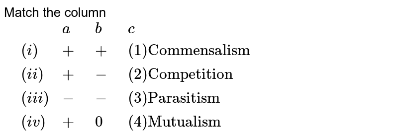 """Match the column <br> `{:(, ,a,b,c),(,(i),+,+,(1)""""Commensalism""""),(,(ii),+,-,(2)""""Competition""""),(,(iii),-,-,(3)""""Parasitism""""),(,(iv),+,0,(4)""""Mutualism""""):}`"""