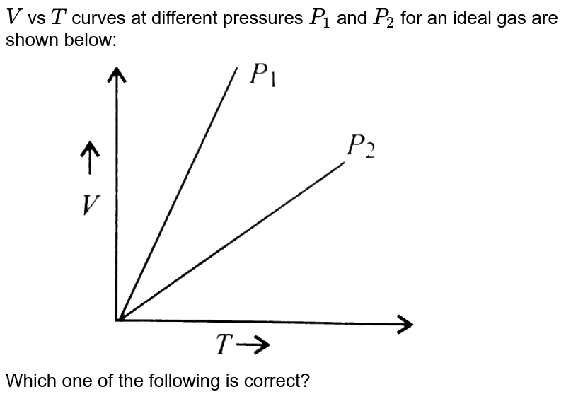 """`V` vs `T` curves at different pressures `P_(1)` and `P_(2)` for an ideal gas are shown below: <br> <img src=""""https://d10lpgp6xz60nq.cloudfront.net/physics_images/V_PHY_CHM_P1_C05_S01_381_Q01.png"""" width=""""80%"""">  <br> Which one of the following is correct?"""