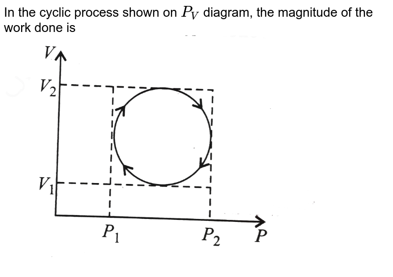 """In the cyclic process shown on `P_V` diagram, the magnitude of the work done is <br> <img src=""""https://d10lpgp6xz60nq.cloudfront.net/physics_images/V_PHY_CHM_P2_C06_S01_027_Q01.png"""" width=""""80%"""">"""