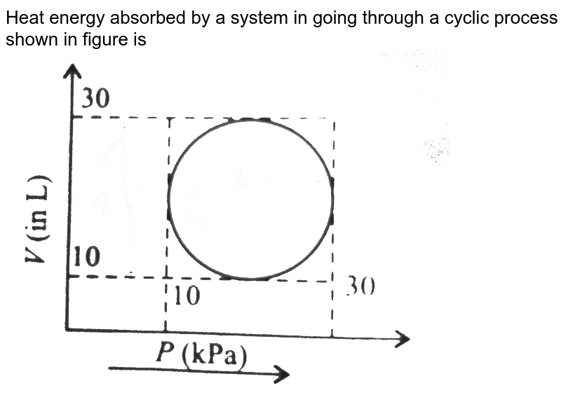 """Heat energy absorbed by a system in going through a cyclic process shown in figure is <br> <img src=""""https://d10lpgp6xz60nq.cloudfront.net/physics_images/V_PHY_CHM_P2_C06_S01_048_Q01.png"""" width=""""80%"""">"""