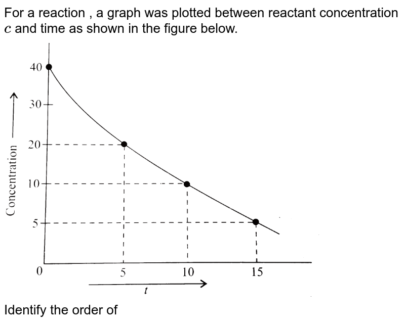"""For a reaction , a graph was plotted between reactant concentration `c` and time as shown in the figure below. <br> <img src=""""https://d10lpgp6xz60nq.cloudfront.net/physics_images/KSV_PHY_CHM_P2_C04_S01_076_Q01.png"""" width=""""80%""""> <br> Identify the order of the reaction with respect to the reactant. Can the concentration of the reactant be theoretically zero after infinite time?"""