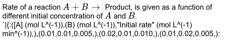 """Rate of a reaction `A + B rarr` Product, is given as a function of different initial concentration of `A` and `B`. <br> `