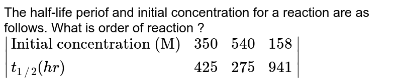 """The half-life periof and initial concentration for a reaction are as follows. What is order of reaction ? <br> ` {:(""""Initial concentration (M)"""",350,540,158),(t_(1//2) (hr),425,275,941):} `"""