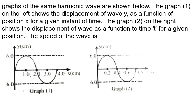 """graphs of the same harmonic wave are shown below. The graph (1) on the left shows the  displacement of wave y, as a function of position x for a given instant of time. The graph (2) on the right shows the displacement of wave as a function to time 't' for a given position. The speed of the  wave is  <br> <img src=""""https://d10lpgp6xz60nq.cloudfront.net/physics_images/NEET_MJT_2_E01_022_Q01.png"""" width=""""80%"""">"""