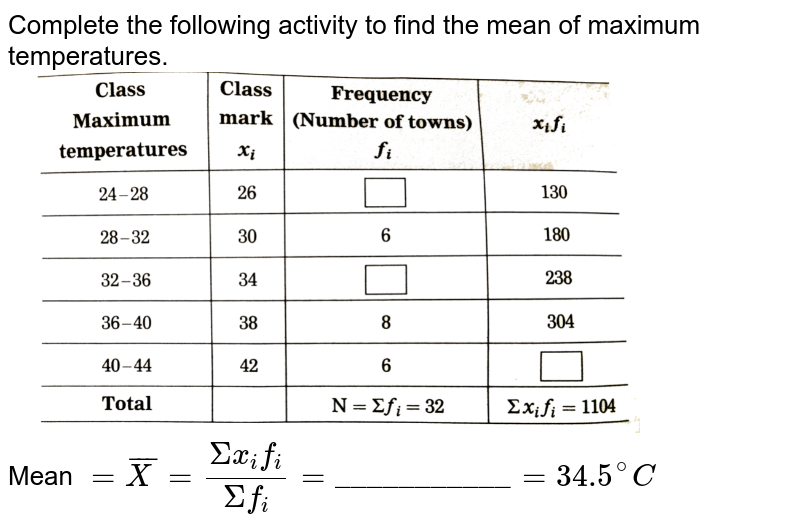 """Complete the following activity to find the mean of maximum temperatures. <br> <img src=""""https://d10lpgp6xz60nq.cloudfront.net/physics_images/NVT_21_MAT_P1_X_MQP_E01_011_Q01.png"""" width=""""80%""""> <br> Mean `= bar( X)  = ( Sigma x_(i) f_(i))/(Sigma f_(i)) =  """"___________""""= 34.5^(@) C `"""