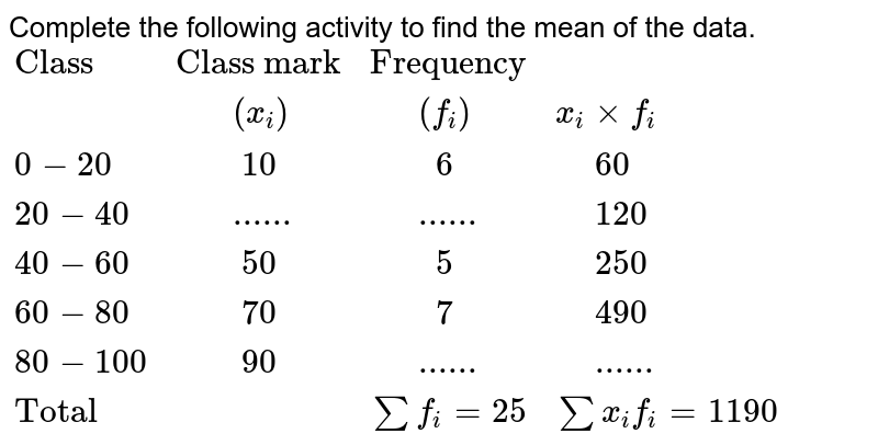 """Complete the following activity to find the mean of the data. <br> `{:(""""Class"""",""""Class mark"""",""""Frequency"""",),(,""""   """"(x_(i)),""""  """"(f_(i)),x_(i) xx f_(i)),(0-20,""""    """"10,""""    """"6,"""" """"60),(20-40,""""   """"......,""""  """"......,"""" """"120),(40-60,""""    """"50,""""    """"5,"""" """"250),(60-80,""""    """"70,""""    """"7,"""" """"490),(80-100,""""    """"90,""""  """"......,"""" """"......),(""""Total"""",,sum f_(i) = 25,sum x_(i) f_(i) = 1190):}`"""