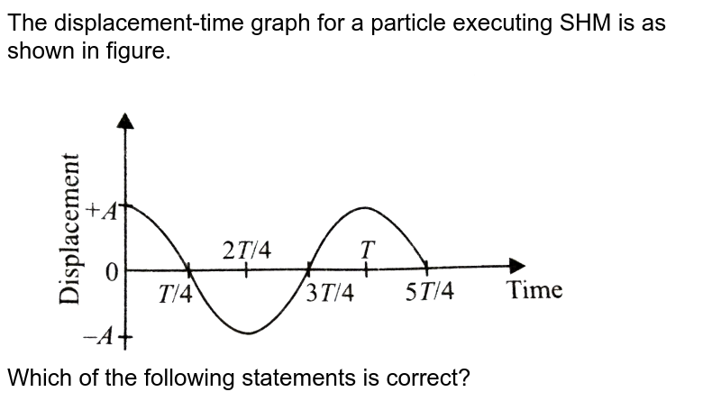 """The displacement-time graph for a particle executing SHM is as shown in figure. <br> <img src=""""https://d10lpgp6xz60nq.cloudfront.net/physics_images/NCERT_OBJ_FING_PHY_XI_C14_E01_034_Q01.png"""" width=""""80%""""> <br> Which of the following statements is correct?"""