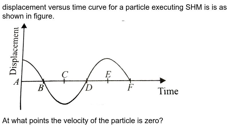 """displacement versus time curve for a particle executing SHM is is as shown in figure. <br> <img src=""""https://d10lpgp6xz60nq.cloudfront.net/physics_images/NCERT_OBJ_FING_PHY_XI_C14_E01_035_Q01.png"""" width=""""80%""""> <br> At what points the velocity of the particle is zero?"""