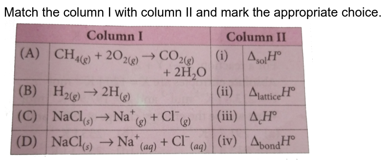 """Match the column I with column II and mark the appropriate choice. <br> <img src=""""https://d10lpgp6xz60nq.cloudfront.net/physics_images/NCERT_OBJ_FING_CHE_XI_C06_E01_056_Q01.png"""" width=""""80%"""">"""