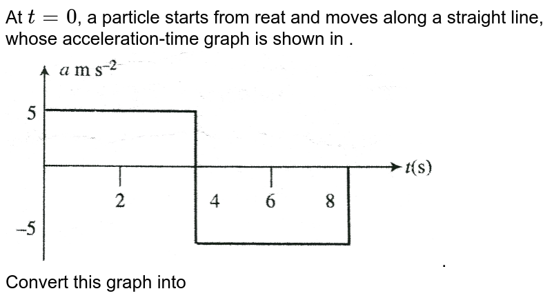 """At `t=0`, a particle starts from reat and moves along a straight line, whose acceleration-time graph is shown in . <br> <img src=""""https://d10lpgp6xz60nq.cloudfront.net/physics_images/BMS_V01_C04_E01_049_Q01.png"""" width=""""80%"""">. <br> Convert this graph into velocity-time, From the velocity-time graph, find the maximum velocity attained by the particle. Also find from `v-t` graph, the sisplacement and distance travelled by the particle from `2` to `6 s`,"""