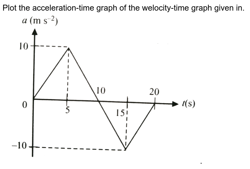 """Plot the acceleration-time graph of the welocity-time graph given in. <br> <img src=""""https://d10lpgp6xz60nq.cloudfront.net/physics_images/BMS_V01_C04_E01_159_Q01.png"""" width=""""80%"""">."""