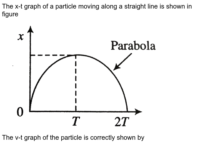 """The x-t graph of a particle moving along a straight line is shown in figure <br> <img src=""""https://d10lpgp6xz60nq.cloudfront.net/physics_images/BMS_V01_MAA_E01_098_Q01.png"""" width=""""80%""""> <br> The v-t graph of the particle is correctly shown by"""