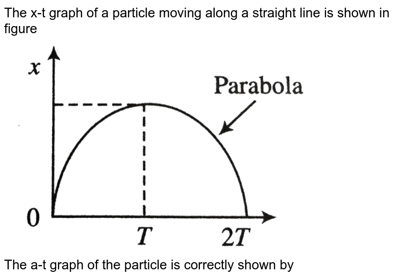 """The x-t graph of a particle moving along a straight line is shown in figure <br> <img src=""""https://d10lpgp6xz60nq.cloudfront.net/physics_images/BMS_V01_MAA_E01_099_Q01.png"""" width=""""80%""""> <br> The a-t graph of the particle is correctly shown by"""
