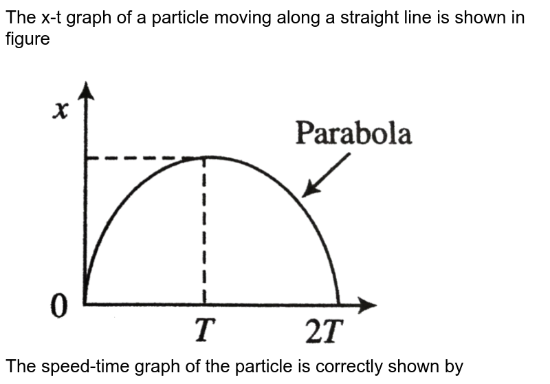 """The x-t graph of a particle moving along a straight line is shown in figure <br> <img src=""""https://d10lpgp6xz60nq.cloudfront.net/physics_images/BMS_V01_MAA_E01_100_Q01.png"""" width=""""80%""""> <br> The speed-time graph of the particle is correctly shown by"""