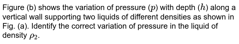 """Figure (b) shows the variation of pressure (`p`) with depth (`h`) along a vertical wall supporting two liquids of different densities as shown in Fig. (a). Identify the correct variation of pressure in the liquid of density `rho_(2)`. <br> <img src=""""https://d10lpgp6xz60nq.cloudfront.net/physics_images/BMS_VOL2_C04_E01_005_Q01.png"""" width=""""80%"""">"""