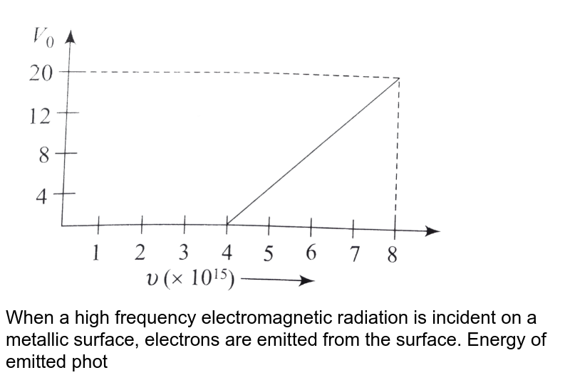 """<img src=""""https://d10lpgp6xz60nq.cloudfront.net/physics_images/BMS_V04_C03_E01_213_Q01.png"""" width=""""80%""""> <br> When a high frequency electromagnetic radiation is incident on a metallic surface, electrons are emitted from the surface. Energy of emitted photoelectrons depends only on the frequency of incident electromagnetic radiation and the number of emitted electrons depends only on the intensity of incident light. <br> Einstein's protoelectron equation `[K_(max)=hv-phi]` correctly ecplains the PE, where `upsilon=` frequency of incident light and `phi=` work function. <br> Q. For photoelectric effect in a metal, the graph of the stopping potential  `V_0` (in volt) versus frequency `upsilon` (in hertz) of the incident radiation is shown in Fig. The work function of the metal (in eV) is."""