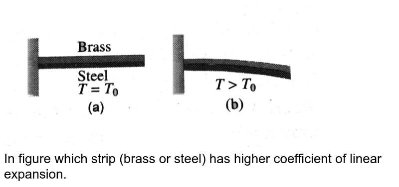 """<img src=""""https://d10lpgp6xz60nq.cloudfront.net/physics_images/BMS_V06_C01_E01_045_Q01.png"""" width=""""80%""""> <br> In figure which strip (brass or steel) has higher coefficient of linear expansion."""