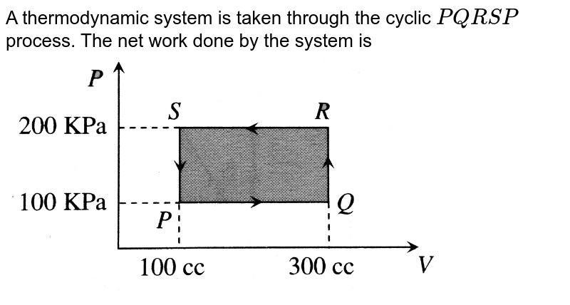 """A thermodynamic system is taken through the cyclic `PQRSP` process. The net work done by the system is <br> <img src=""""https://d10lpgp6xz60nq.cloudfront.net/physics_images/BMS_V06_C02_E01_101_Q01.png"""" width=""""80%"""">"""