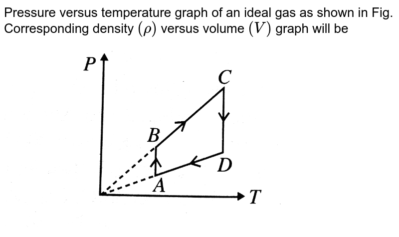 """Pressure versus temperature graph of an ideal gas as shown in Fig. <br> Corresponding density `(rho)` versus volume `(V)` graph will be <br> <img src=""""https://d10lpgp6xz60nq.cloudfront.net/physics_images/BMS_V06_C02_E01_143_Q01.png"""" width=""""80%"""">"""