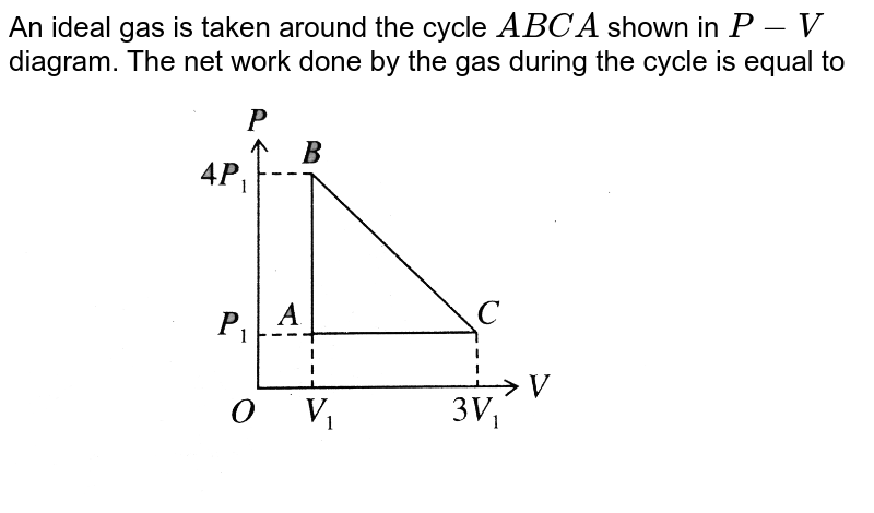 """An ideal gas is taken around the cycle `ABCA` shown in `P - V` diagram. The net work done by the gas during the cycle is equal to <br> <img src=""""https://d10lpgp6xz60nq.cloudfront.net/physics_images/BMS_V06_C02_E01_178_Q01.png"""" width=""""80%"""">"""