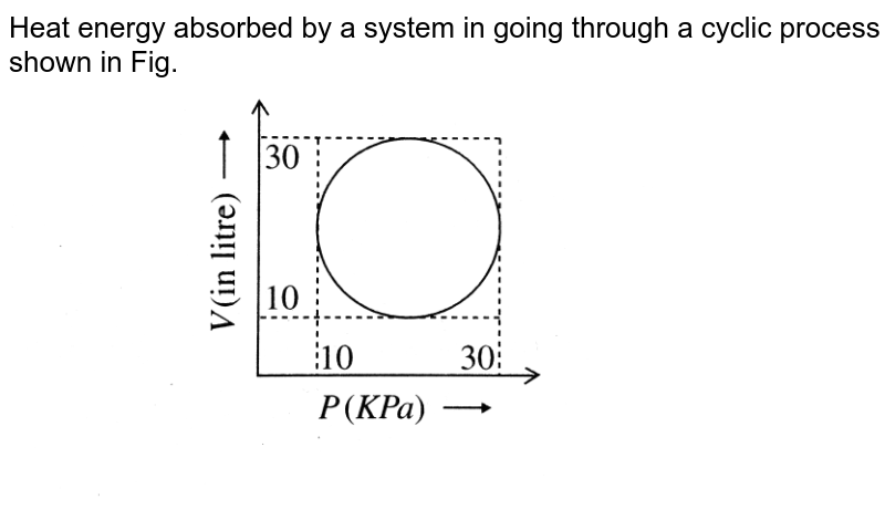"""Heat energy absorbed by a system in going through a cyclic process shown in Fig. <br> <img src=""""https://d10lpgp6xz60nq.cloudfront.net/physics_images/BMS_V06_C02_E01_179_Q01.png"""" width=""""80%"""">"""