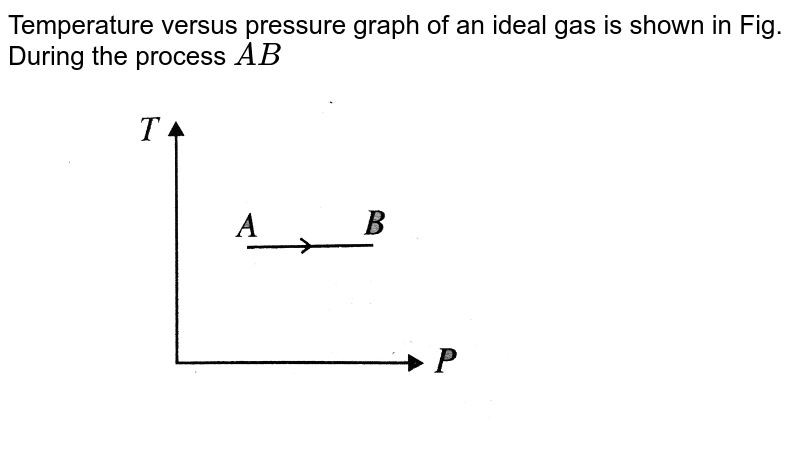 """Temperature versus pressure graph of an ideal gas is shown in Fig. During the process `AB` <br> <img src=""""https://d10lpgp6xz60nq.cloudfront.net/physics_images/BMS_V06_C02_E01_228_Q01.png"""" width=""""80%"""">"""
