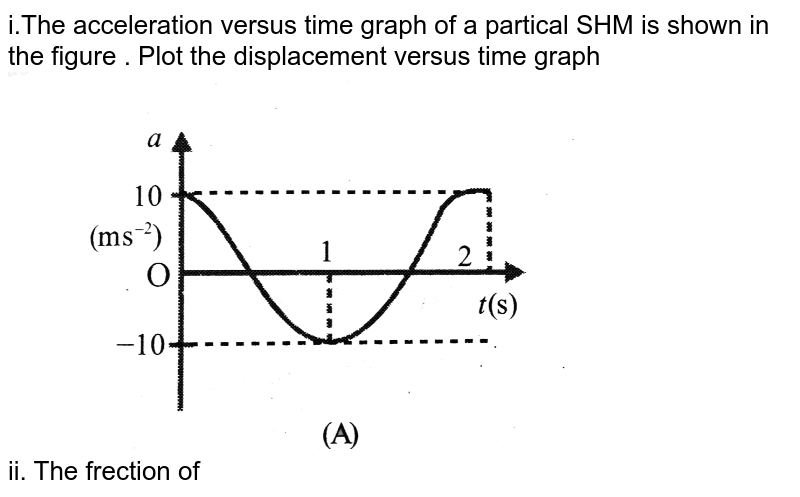 """i.The acceleration versus time graph of a partical SHM is shown in the figure . Plot the displacement versus time graph <br> <img src=""""https://d10lpgp6xz60nq.cloudfront.net/physics_images/BMS_V06_C04_E01_001_Q01.png"""" width=""""80%""""> <br> ii. The frection of oscillation is……..  <br> iii. The displacement amplitude is ……… <br> iv. At `t = 0`, the velocity of the partical is ...... <br> v. The kinetic energy of the partical is maximum at `t = `....... and t = ...... <br> vi. The potential energy is maximum at t = ....... : t =  ..... ans t = ........."""