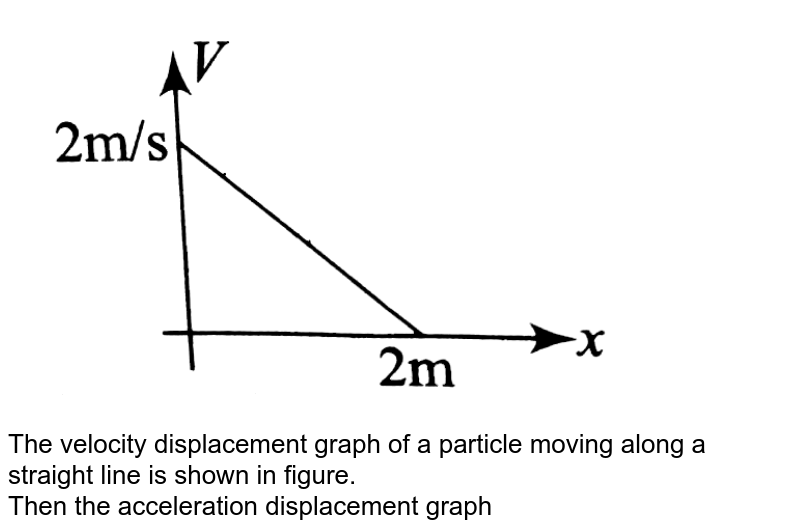 """<img src=""""https://d10lpgp6xz60nq.cloudfront.net/physics_images/BMS_DPP01_DPP4.6_E01_349_Q01.png"""" width=""""80%""""> <br> The velocity displacement graph of a particle moving along a straight line is shown in figure. <br> Then the acceleration displacement graph is."""
