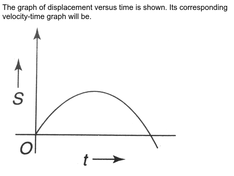 """The graph of displacement versus time is shown. Its corresponding velocity-time graph will be. <br> <img src=""""https://d10lpgp6xz60nq.cloudfront.net/physics_images/A2Z_XI_C03_E01_114_Q01.png"""" width=""""80%"""">"""