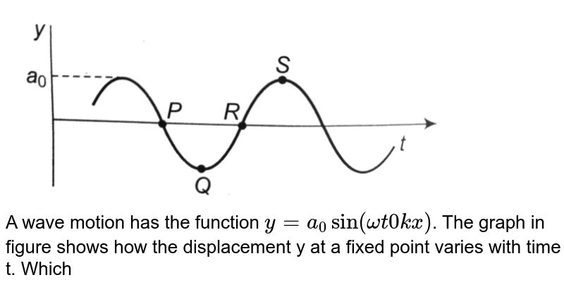 """<img src=""""https://d10lpgp6xz60nq.cloudfront.net/physics_images/A2Z_XI_C14_E01_008_Q01.png"""" width=""""80%""""> <br> A wave motion has the function `y=a_0sin(omegat0kx)`. The graph in figure shows how the displacement y at a fixed point varies with time t. Which one of the labelled points Shows a displacement equal to that at the position `x=(pi)/(2k)` at time `t=0`?"""