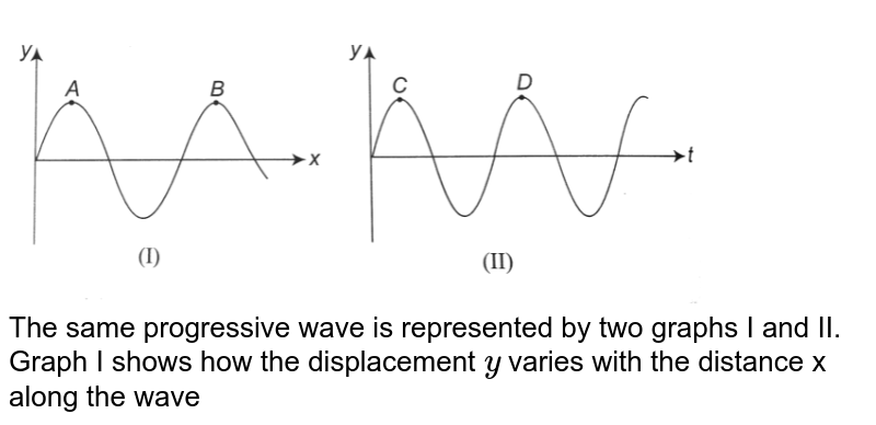 """<img src=""""https://d10lpgp6xz60nq.cloudfront.net/physics_images/A2Z_XI_C14_E01_013_Q01.png"""" width=""""80%""""> <br> The same progressive wave is represented by two graphs I and II. Graph I shows how the displacement `y` varies with the distance x along the wave at a given time. Graph II shows how y varies with time t at a given point on the wave. The ratio of measurements AB to CD, marked on the curves represents:"""