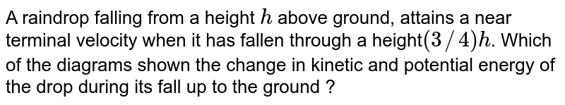 A raindrop falling from a height `h` above ground, attains a near terminal velocity when it has fallen through  a height`(3//4)h`. Which of the diagrams shown the change in kinetic and potential energy of the drop during its fall up to the ground ?