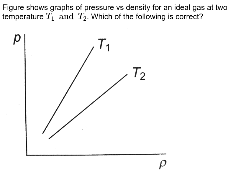 """Figure shows graphs of pressure vs density for an ideal gas at two temperature `T_(1) and T_(2)`. Which of the following is correct? <br> <img src=""""https://d10lpgp6xz60nq.cloudfront.net/physics_images/A2Z_XI_C12_E01_068_Q01.png"""" width=""""80%"""">"""