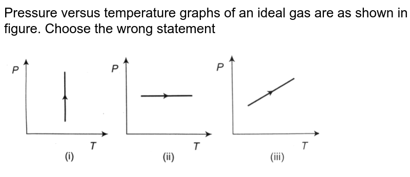 """Pressure versus temperature graphs of an ideal gas are as shown in figure. Choose the wrong statement <br> <img src=""""https://d10lpgp6xz60nq.cloudfront.net/physics_images/A2Z_XI_C12_E01_071_Q01.png"""" width=""""80%"""">"""