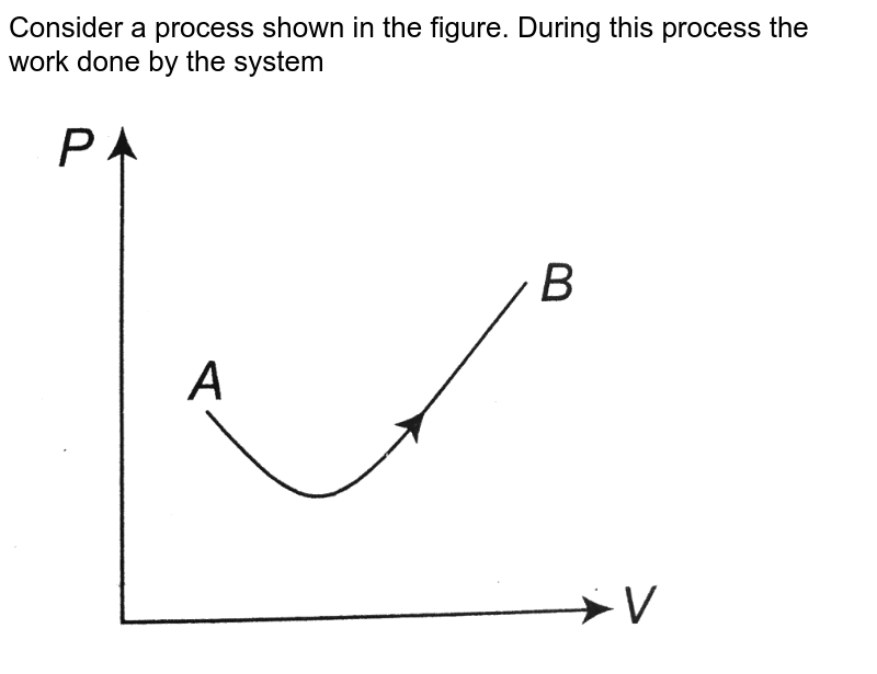 """Consider a process shown in the figure. During this process the work done by the system<br> <img src=""""https://d10lpgp6xz60nq.cloudfront.net/physics_images/A2Z_XI_C12_E01_109_Q01.png"""" width=""""80%"""">"""