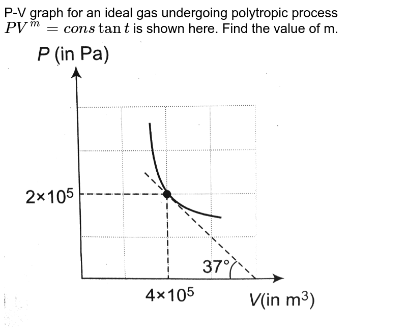 """P-V graph for an ideal gas undergoing polytropic process `PV^(m) = constant` is shown here. Find the value of m.<br> <img src=""""https://d10lpgp6xz60nq.cloudfront.net/physics_images/A2Z_XI_C12_E01_166_Q01.png"""" width=""""80%"""">"""