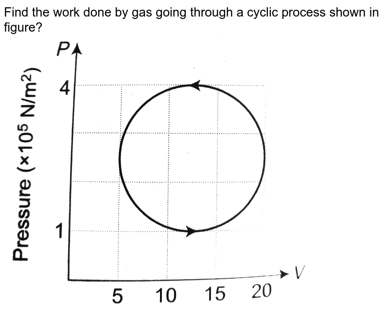"""Find the work done by gas going through a cyclic process shown in figure? <br> <img src=""""https://d10lpgp6xz60nq.cloudfront.net/physics_images/A2Z_XI_C12_E01_237_Q01.png"""" width=""""80%"""">"""
