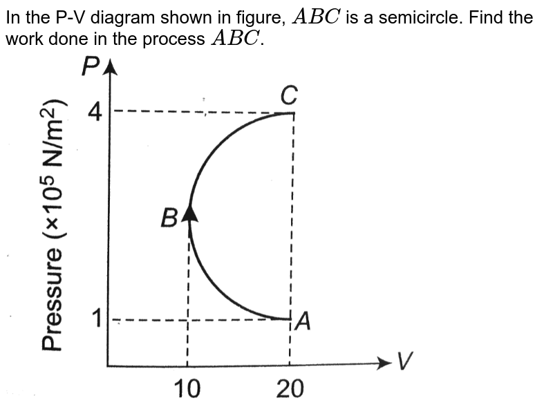 """In the P-V diagram shown in figure, `ABC` is a semicircle. Find the work done in the process `ABC`.<br> <img src=""""https://d10lpgp6xz60nq.cloudfront.net/physics_images/A2Z_XI_C12_E01_238_Q01.png"""" width=""""80%"""">"""