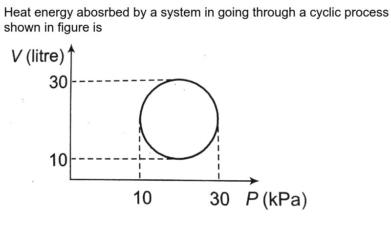 """Heat energy abosrbed by a system in going through a cyclic process shown in figure is <br> <img src=""""https://d10lpgp6xz60nq.cloudfront.net/physics_images/A2Z_XI_C12_E01_319_Q01.png"""" width=""""80%"""">"""
