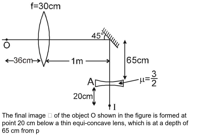 """<img src=""""https://d10lpgp6xz60nq.cloudfront.net/physics_images/RES_DPP_01_E01_030_Q01.png"""" width=""""80%""""> <br> The final image ? of the object O shown in the figure is formed at point 20 cm below a thin equi-concave lens, which is at a depth of 65 cm from principal axis. From the given geometry, calculate the radius of curvature in cm of lens kept at """"A"""". (Refractive index of equi-convex lens is 1.5 and placed in air."""
