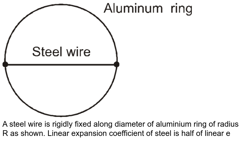 """<img src=""""https://d10lpgp6xz60nq.cloudfront.net/physics_images/RES_DPP_PHY_11_E01_012_Q01.png"""" width=""""80%""""> <br> A steel wire is rigidly fixed along diameter of aluminium ring of radius R as shown. Linear expansion coefficient of steel is half of linear expansion coefficient for aluminium thent he thermal stress developed in steel wire is:"""