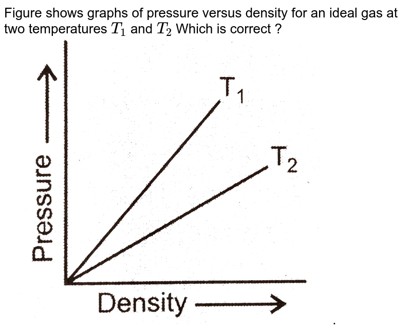 """Figure shows graphs of pressure versus density for an ideal gas at two temperatures `T_(1)` and `T_(2)` Which is correct ? <br> <img src=""""https://d10lpgp6xz60nq.cloudfront.net/physics_images/DPB_PHY_CHM_IX_C02_E01_125_Q01.png"""" width=""""80%""""> ."""