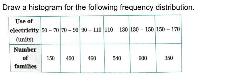 """Draw a histogram for the following frequency distribution.  <br> <img src=""""https://d10lpgp6xz60nq.cloudfront.net/physics_images/NVT_MAT_DIG_X_P1_C06_SLV_017_Q01.png"""" width=""""80%"""">"""