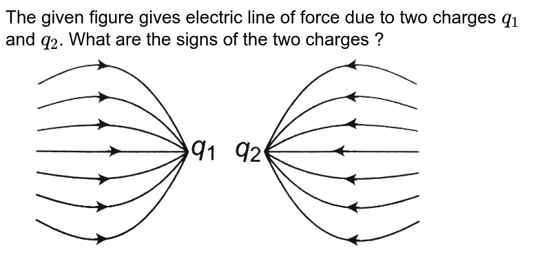 """The given figure gives electric line of force due to two charges `q_(1)` and `q_(2)`. What are the signs of the two charges ? <br> <img src=""""https://d10lpgp6xz60nq.cloudfront.net/physics_images/BMS_OBJ_XII_C01_E01_088_Q01.png"""" width=""""80%"""">"""