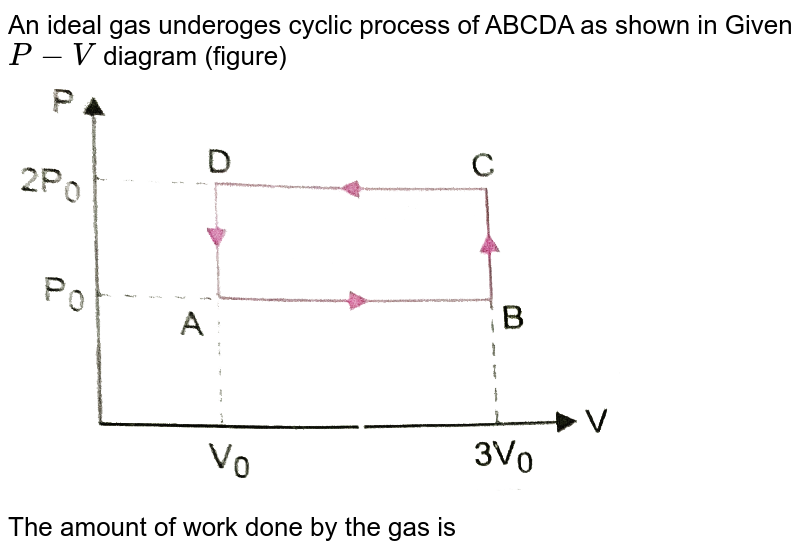 """An ideal gas underoges cyclic process of ABCDA as shown in Given `P-V` diagram (figure) <br> <img src=""""https://d10lpgp6xz60nq.cloudfront.net/physics_images/PR_XI_V02_C08_E01_069_Q01.png"""" width=""""80%""""> <br> The amount of work done by the gas is"""