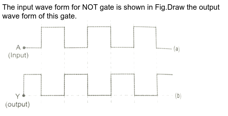 """The input wave form for NOT gate is shown in Fig.Draw the output wave form of this gate. <br> <img src=""""https://d10lpgp6xz60nq.cloudfront.net/physics_images/PR_XII_V02_C09_S01_201_Q01.png"""" width=""""80%"""">"""