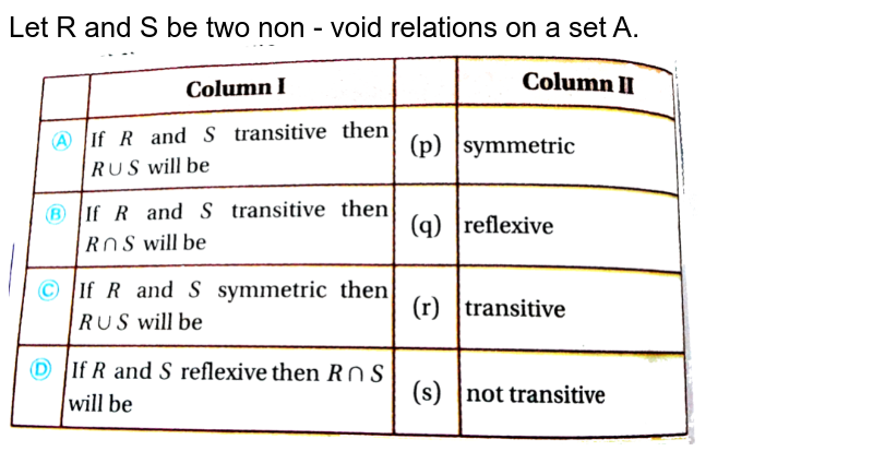 """Let R and S be two non - void relations on a set A. <br> <img src=""""https://d10lpgp6xz60nq.cloudfront.net/physics_images/CHY_SND_MAT_XII_U01_C01_E02_011_Q01.png"""" width=""""80%"""">"""
