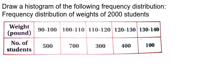 """Draw a histogram of the following frequency distribution: <br> Frequency distribution of weights of 2000 students  <br> <img src=""""https://d10lpgp6xz60nq.cloudfront.net/physics_images/CHY_SND_MAT_XI_U07_C01_SLV_007_Q01.png"""" width=""""80%"""">"""