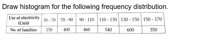 """Draw histogram for the following frequency distribution. <br> <img src=""""https://d10lpgp6xz60nq.cloudfront.net/physics_images/CTN_MK_MAT_X_P1_ALG_C06_E01_008_Q01.png"""" width=""""80%"""">"""