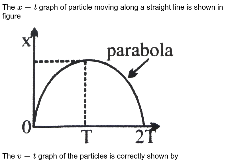 """The `x-t` graph of  particle moving along a straight line is shown in figure <br> <img src=""""https://d10lpgp6xz60nq.cloudfront.net/physics_images/NG_PHY_MEC_V01_C01_E01_017_Q01.png"""" width=""""80%""""> <br> The `v-t` graph of the particles is correctly shown by"""